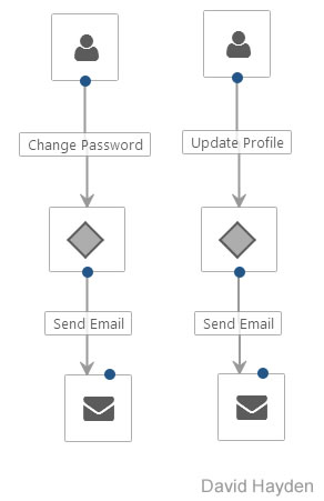 Custom Change Password and Update Profile Workflow Activities Orchard CMS