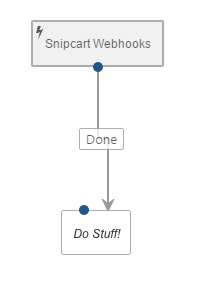 Snipcart Webhooks with Orchard CMS Workflow Activities
