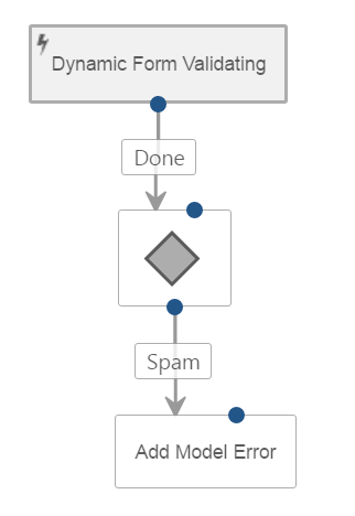 Orchard CMS Workflow to Detect Spam in Dynamic Forms Honeypot Form Field